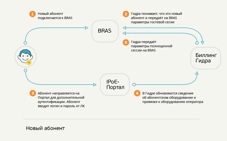 ipoe-scheme-00-sign