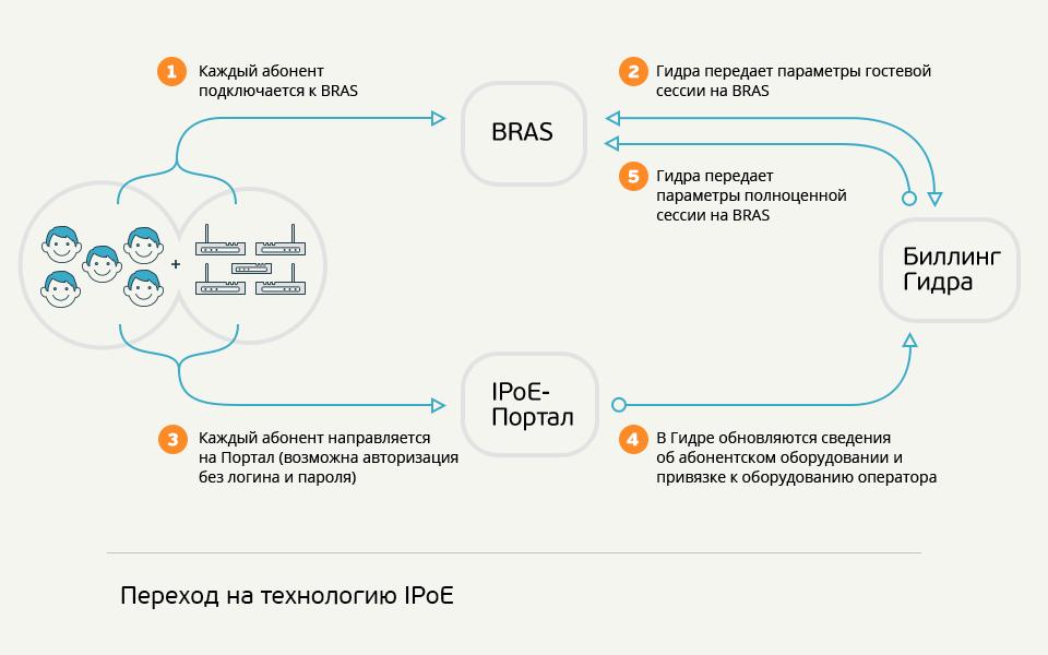 ipoe-scheme-03-sign